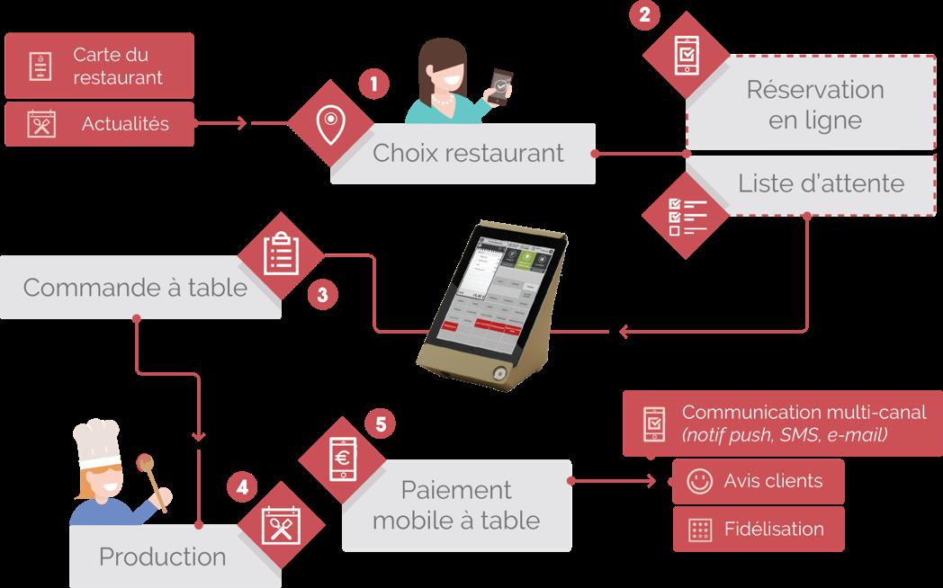 Caisse enregistreuse pour restaurant Parcours client digitalisé